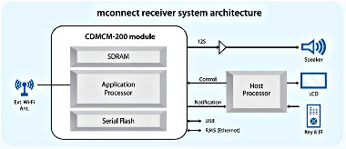 block diagram CDMCM-200