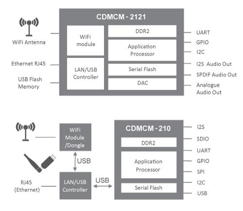 ConversDigital mconnect 2121 and 210 diagrams