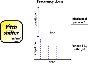 Pitch Detector and Vocal Shifter