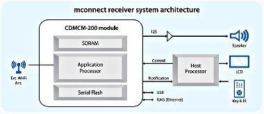 mconnect receiver diagram