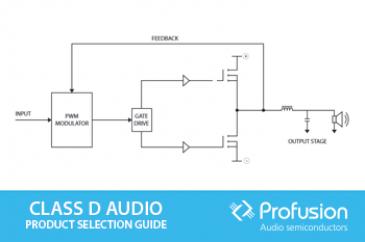 Class D Audio Guide