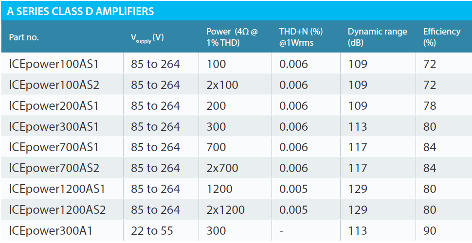 ICEpower class D comparison table