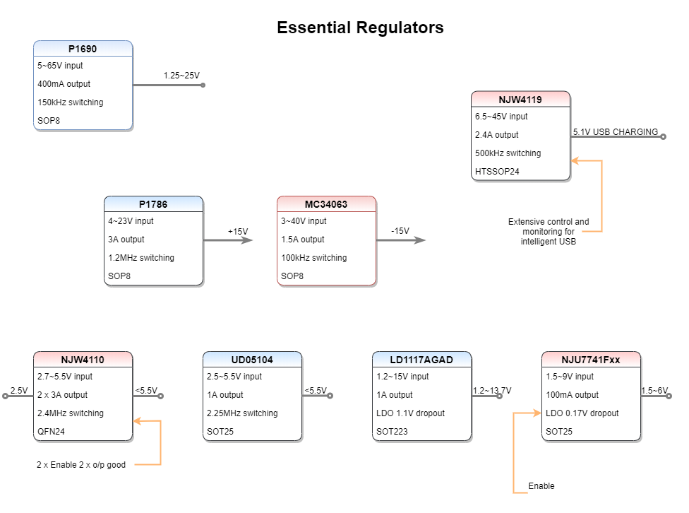 Audio regulators chart