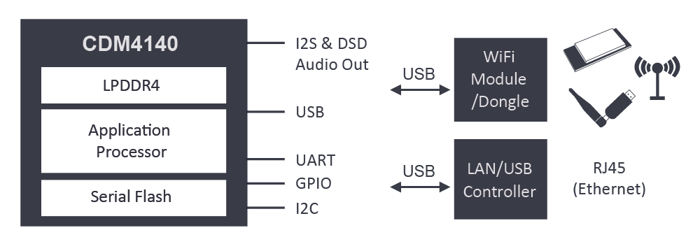 ConversDigital CDM4140 diagram